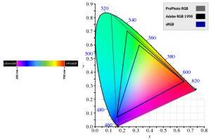 Farveprofiler til web